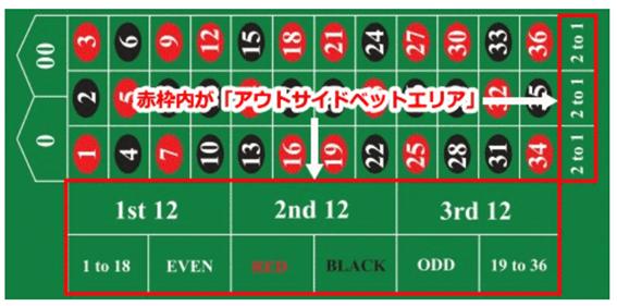 roulette outside bet